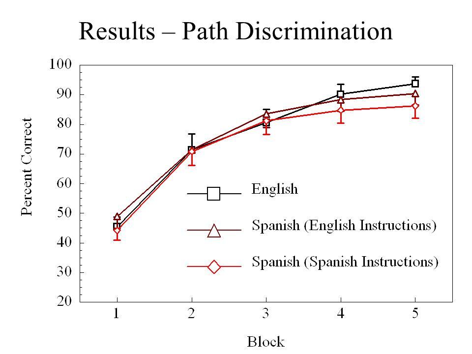 Results – Path Discrimination