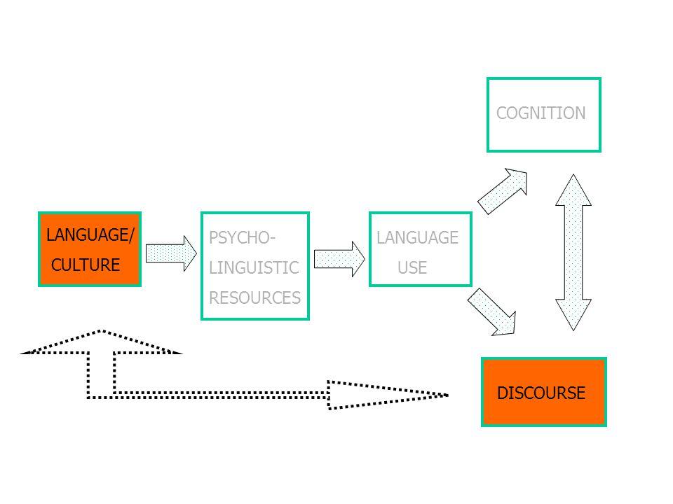 COGNITION LANGUAGE/ CULTURE PSYCHO- LINGUISTIC RESOURCES LANGUAGE USE DISCOURSE