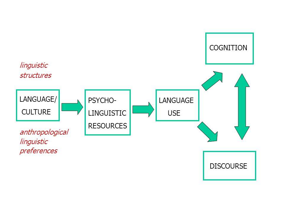 COGNITION linguistic. structures. anthropological. linguistic. preferences. LANGUAGE/ CULTURE.