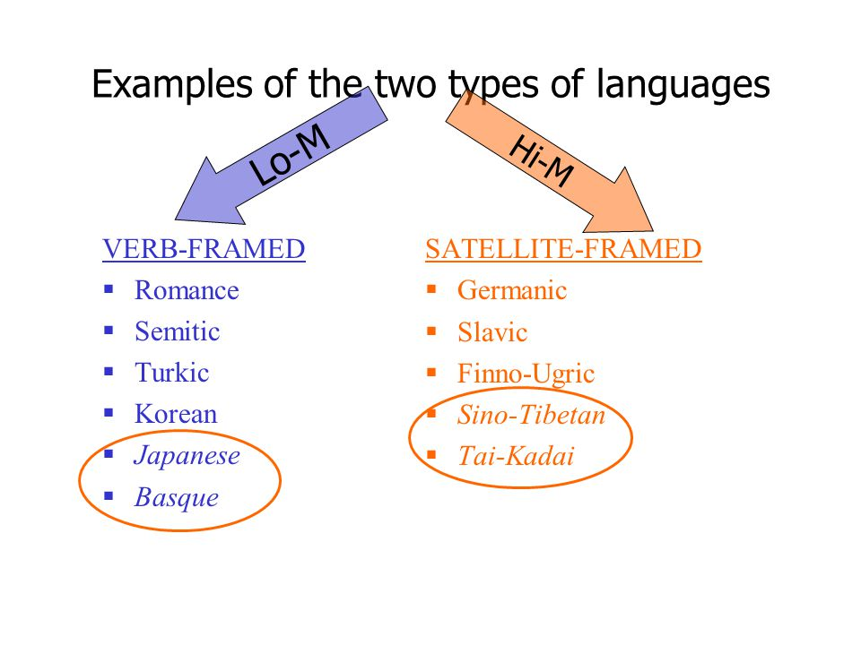 Examples of the two types of languages