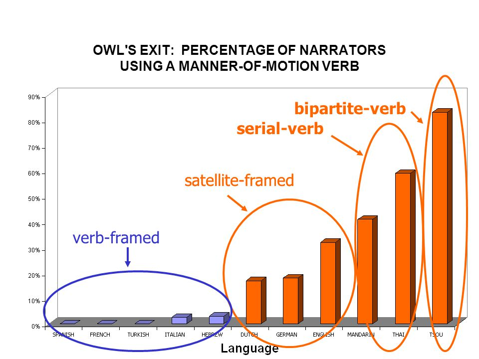 OWL S EXIT: PERCENTAGE OF NARRATORS USING A MANNER-OF-MOTION VERB