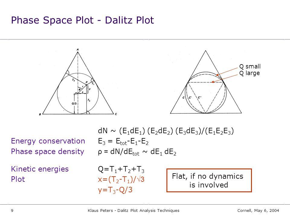 Phase Space Plot - Dalitz Plot