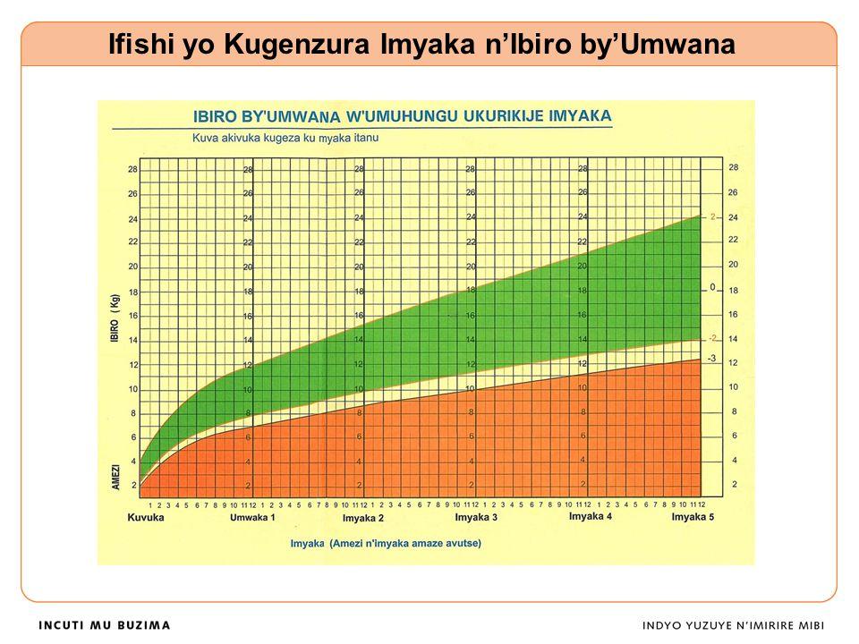 Ifishi yo Kugenzura Imyaka n'Ibiro by'Umwana