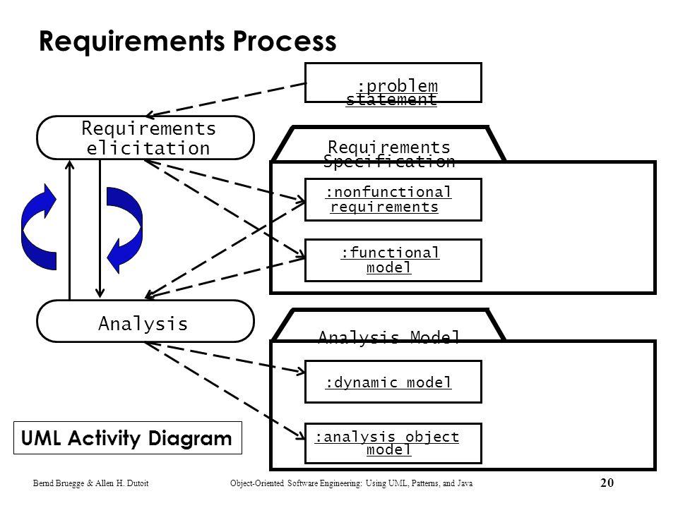 Requirements Process UML Activity Diagram Requirements elicitation