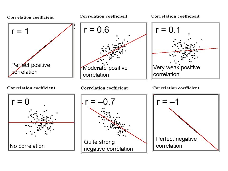r = 1 r = 0.6 r = 0.1 r = 0 r = –0.7 r = –1 Perfect positive