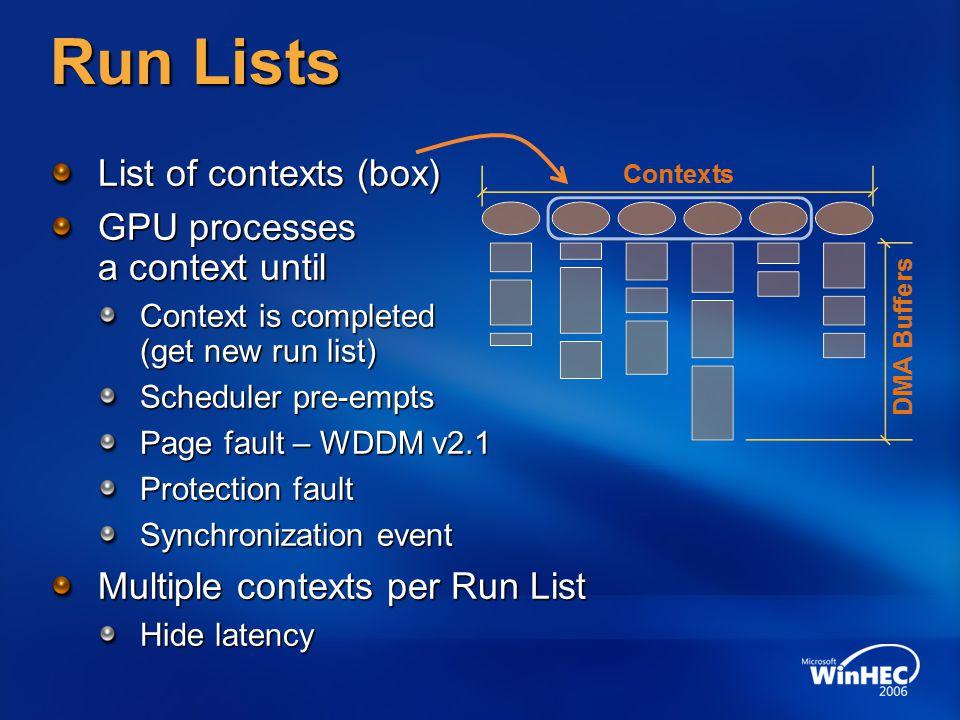 Run Lists List of contexts (box) GPU processes a context until