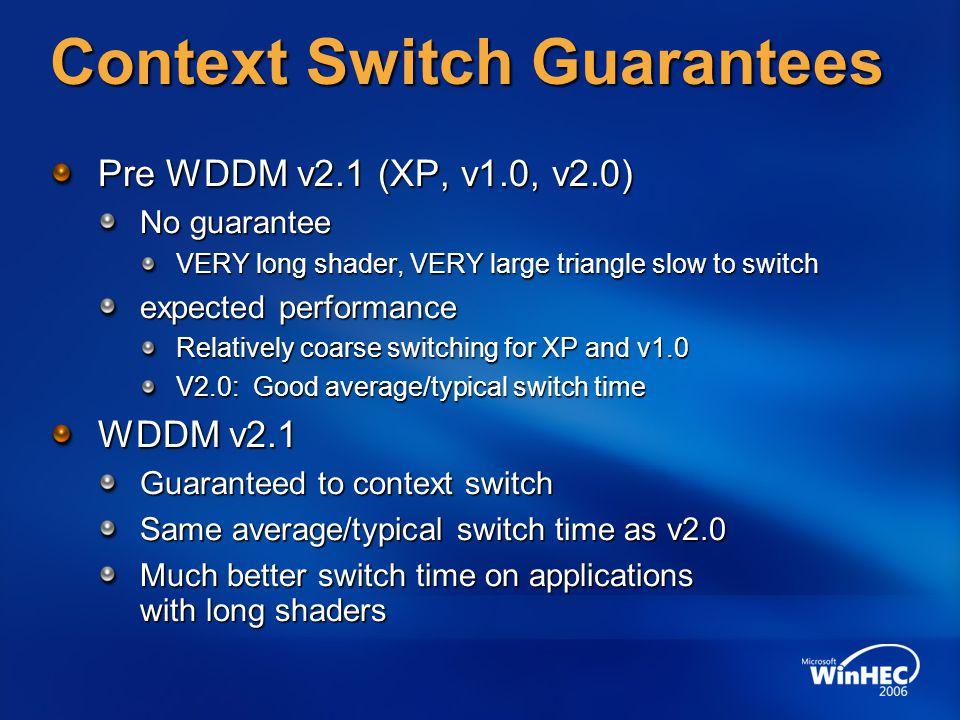 Context Switch Guarantees