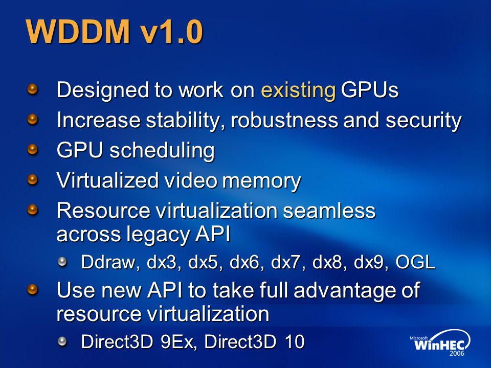WDDM v1.0 Designed to work on existing GPUs