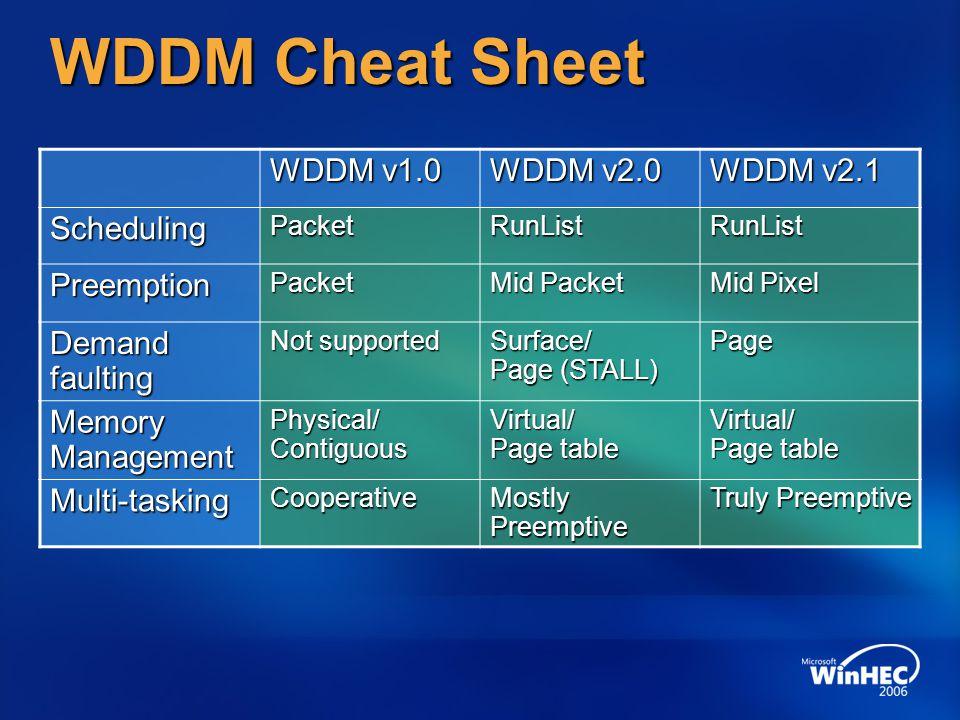 WDDM Cheat Sheet WDDM v1.0 WDDM v2.0 WDDM v2.1 Scheduling Preemption