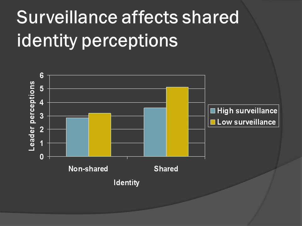 Surveillance affects shared identity perceptions