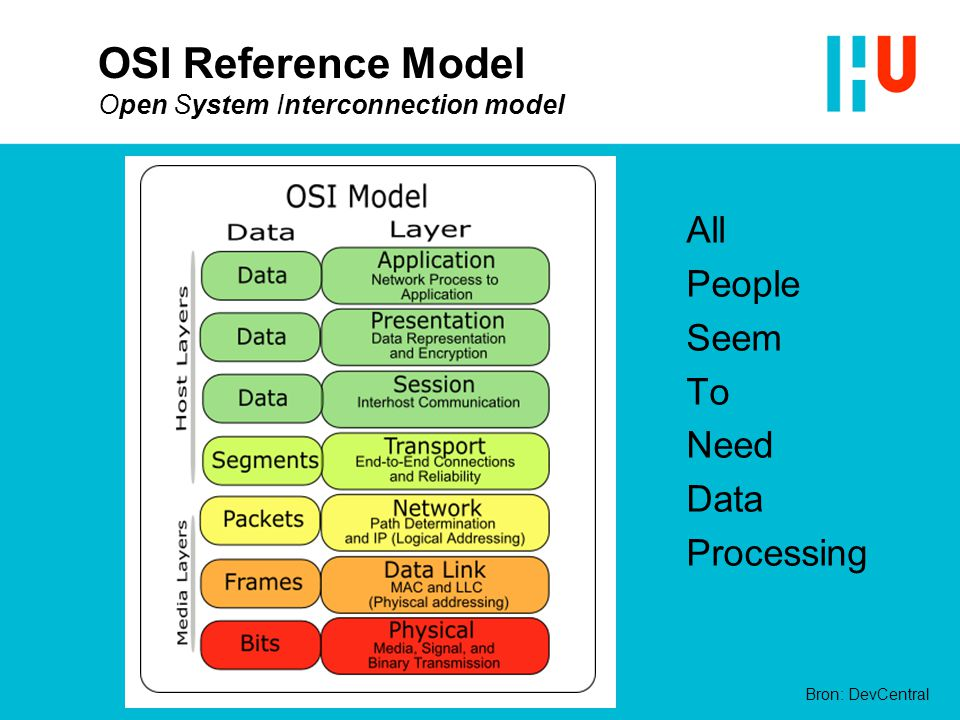 OSI Reference Model Open System Interconnection model