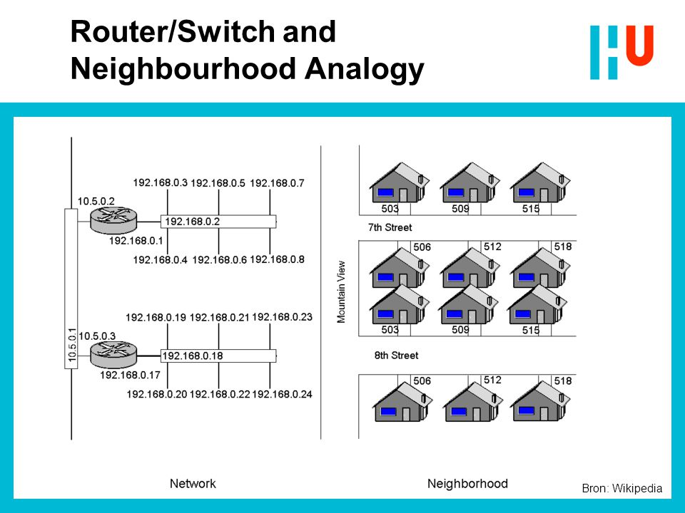 Router/Switch and Neighbourhood Analogy