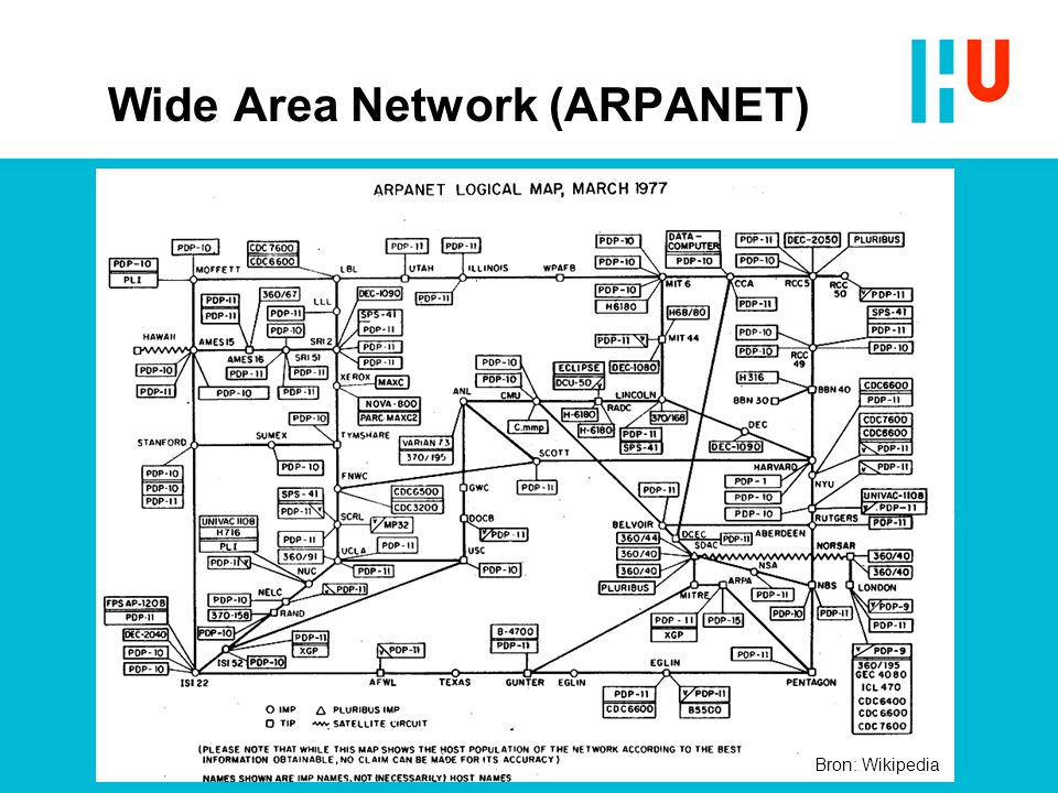 Wide Area Network (ARPANET)