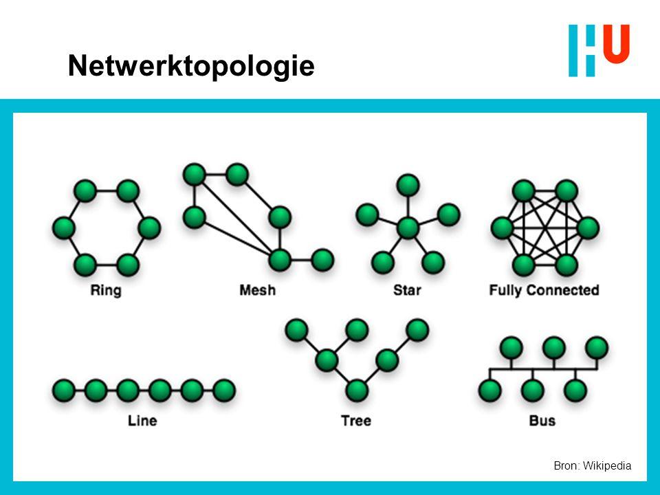 10-4-2017 Netwerktopologie Bron: Wikipedia Jan Nijman
