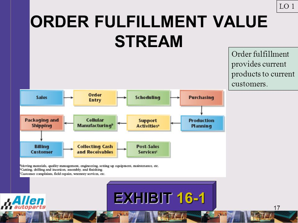 ORDER FULFILLMENT VALUE STREAM
