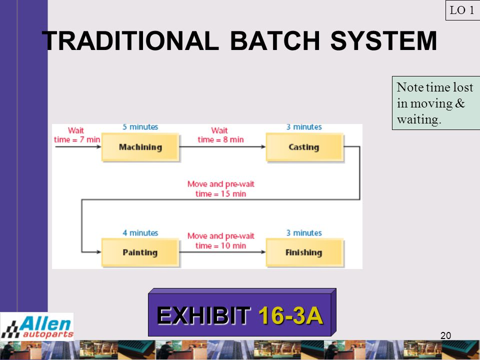 TRADITIONAL BATCH SYSTEM