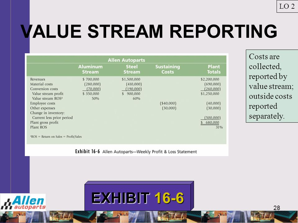 VALUE STREAM REPORTING