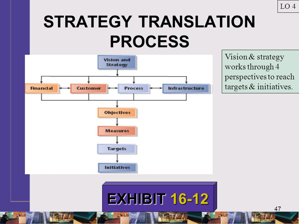 STRATEGY TRANSLATION PROCESS