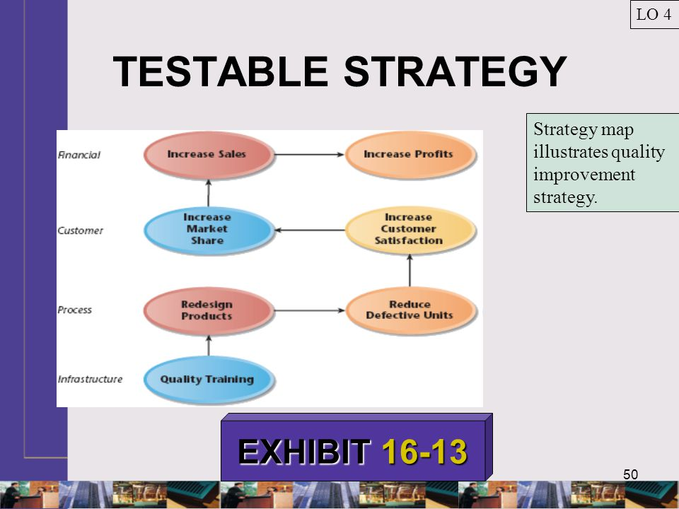 TESTABLE STRATEGY EXHIBIT 16-13
