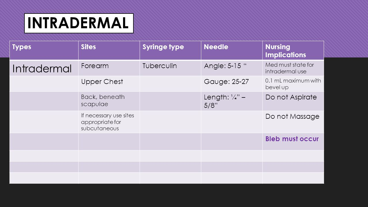 INTRADERMAL Intradermal Types Sites Syringe type Needle