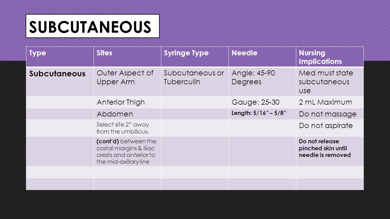 SUBCUTANEOUS Subcutaneous Type Sites Syringe Type Needle
