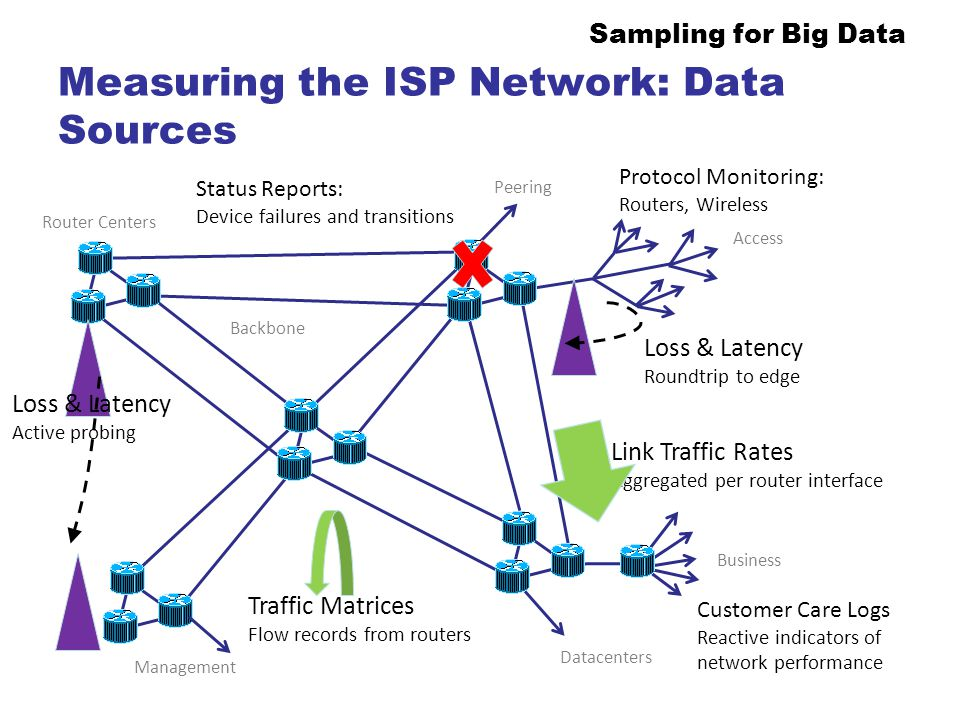 Measuring the ISP Network: Data Sources
