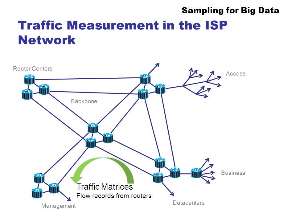Traffic Measurement in the ISP Network