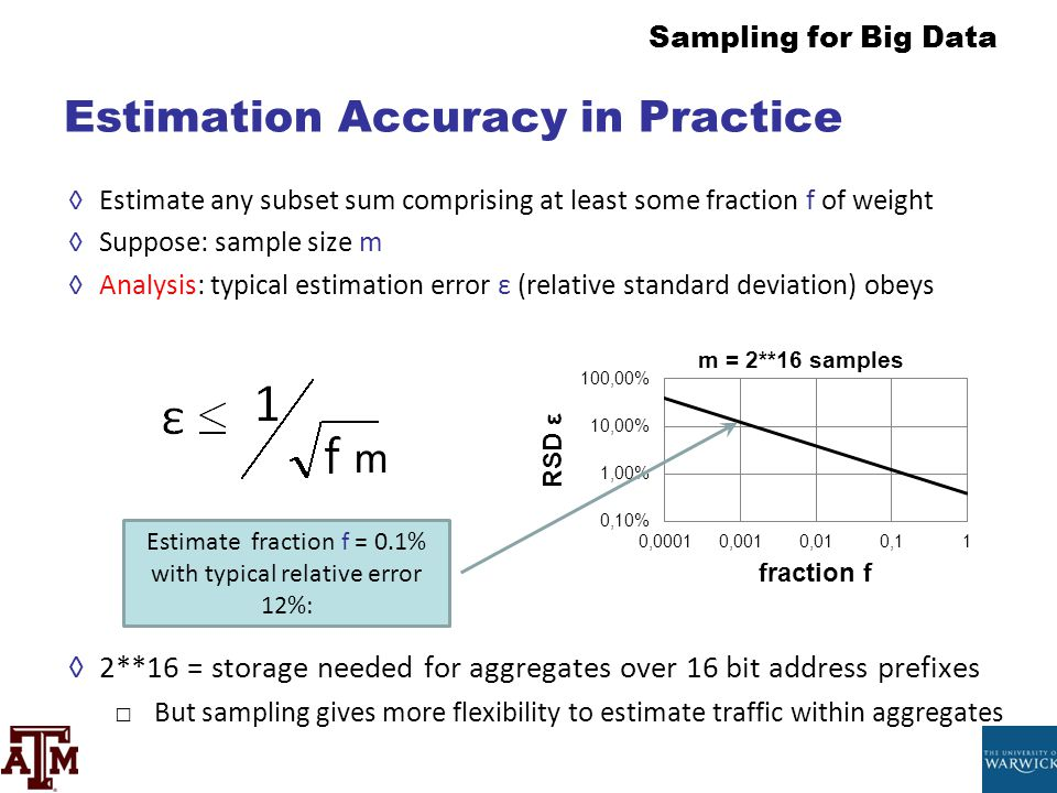 Estimation Accuracy in Practice