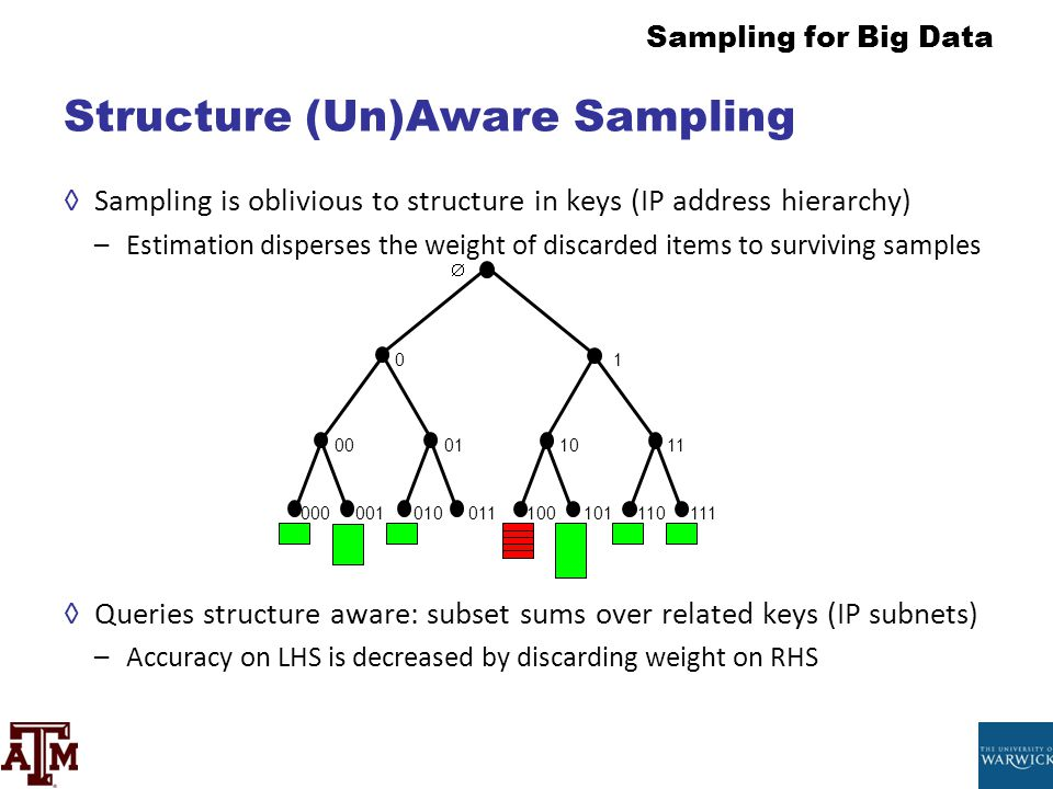 Structure (Un)Aware Sampling