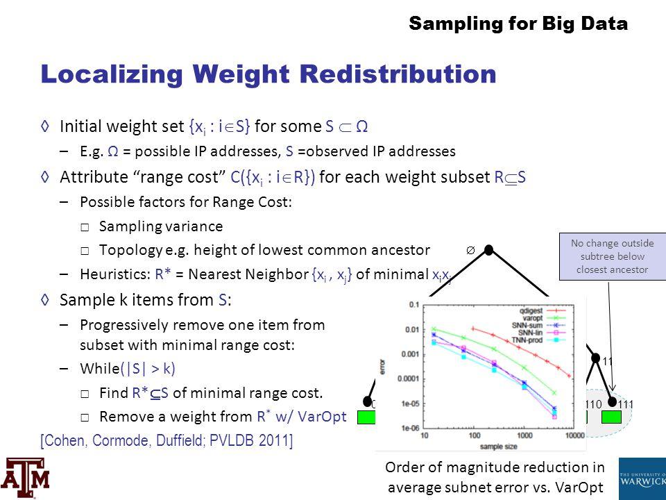 Localizing Weight Redistribution