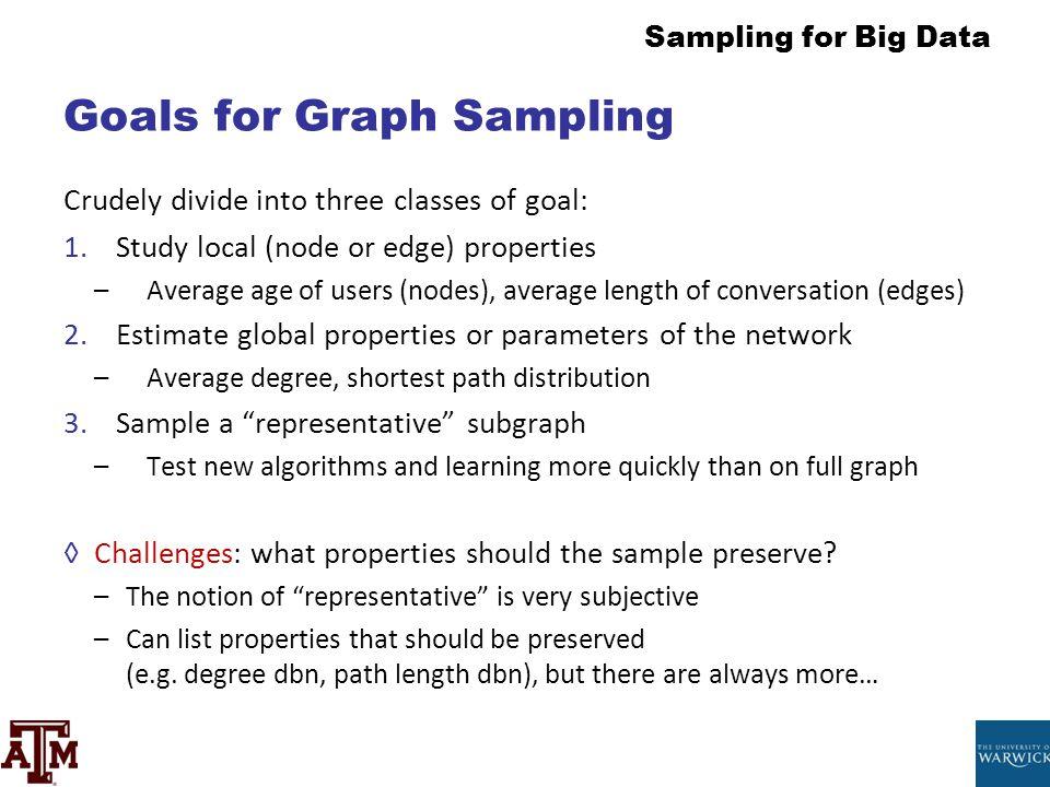 Goals for Graph Sampling