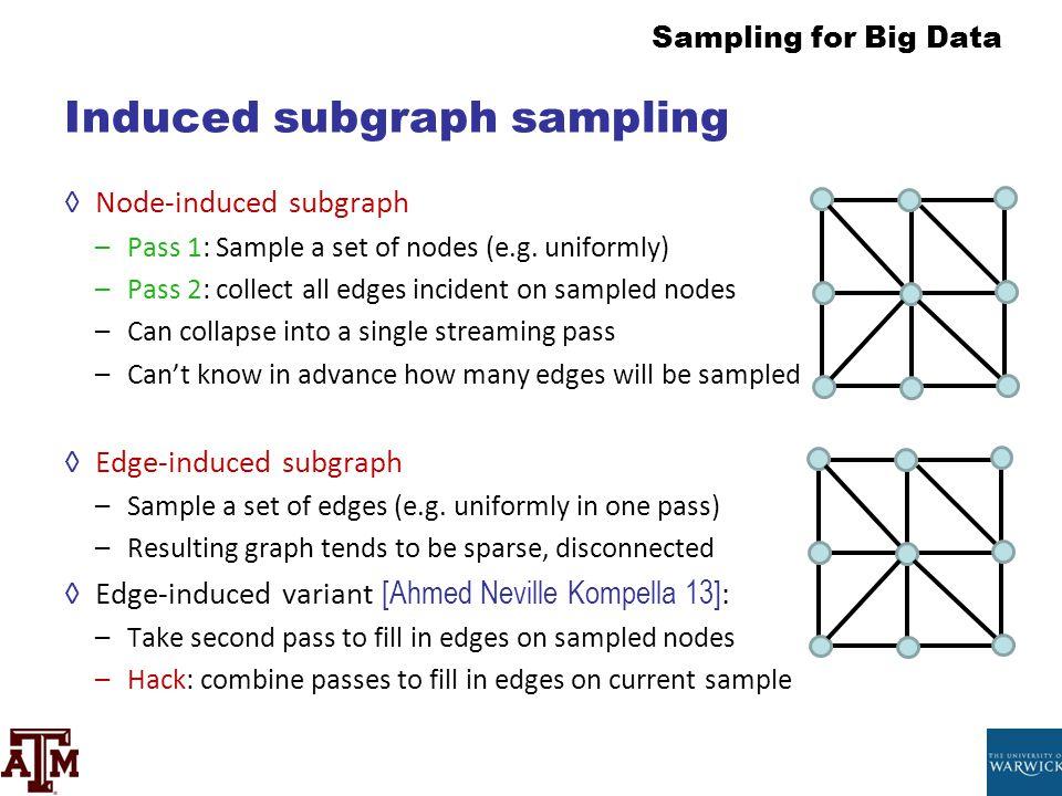 Induced subgraph sampling