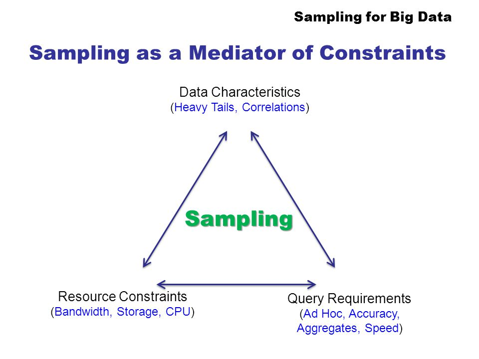 Sampling as a Mediator of Constraints
