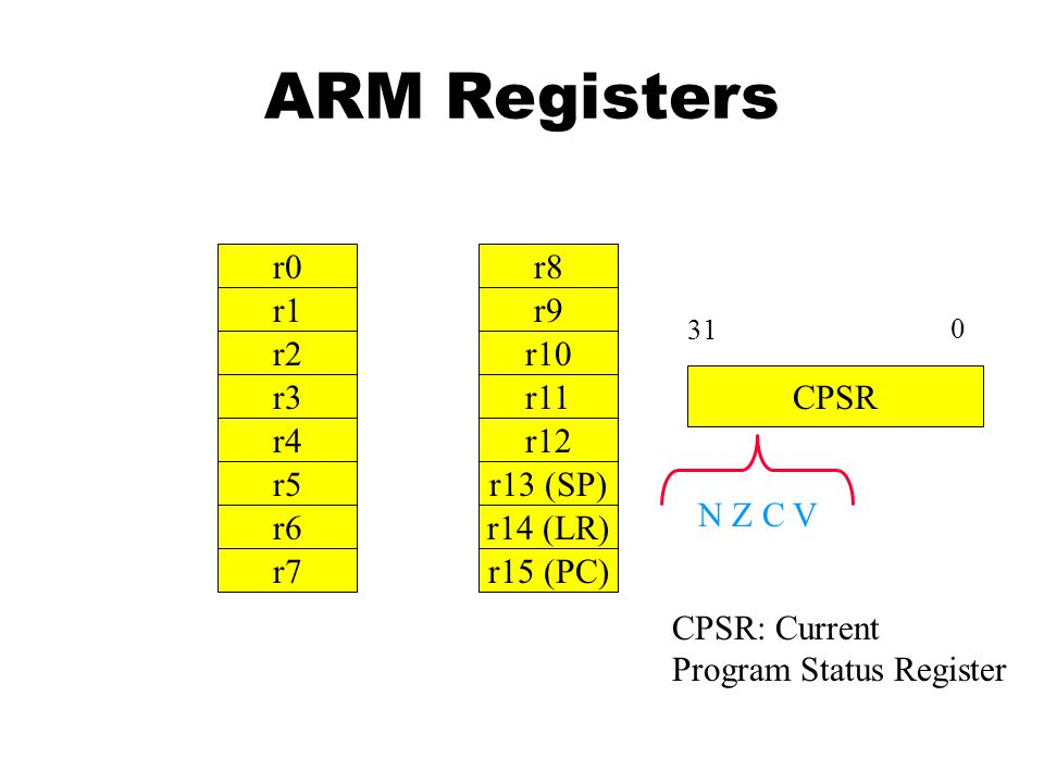 ARM Registers r0 r8 r1 r9 r2 r10 CPSR r3 r11 r4 r12 N Z C V r5