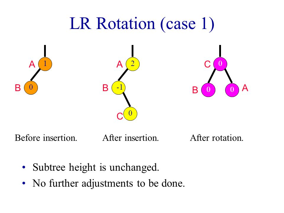 LR Rotation (case 1) Subtree height is unchanged.