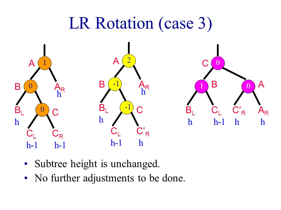 LR Rotation (case 3) Subtree height is unchanged.