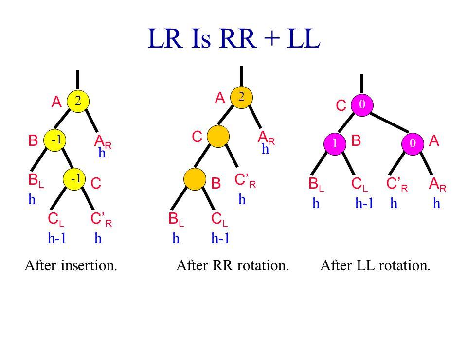 LR Is RR + LL A C CL C'R AR h BL B After RR rotation. h-1 A B BL C'R