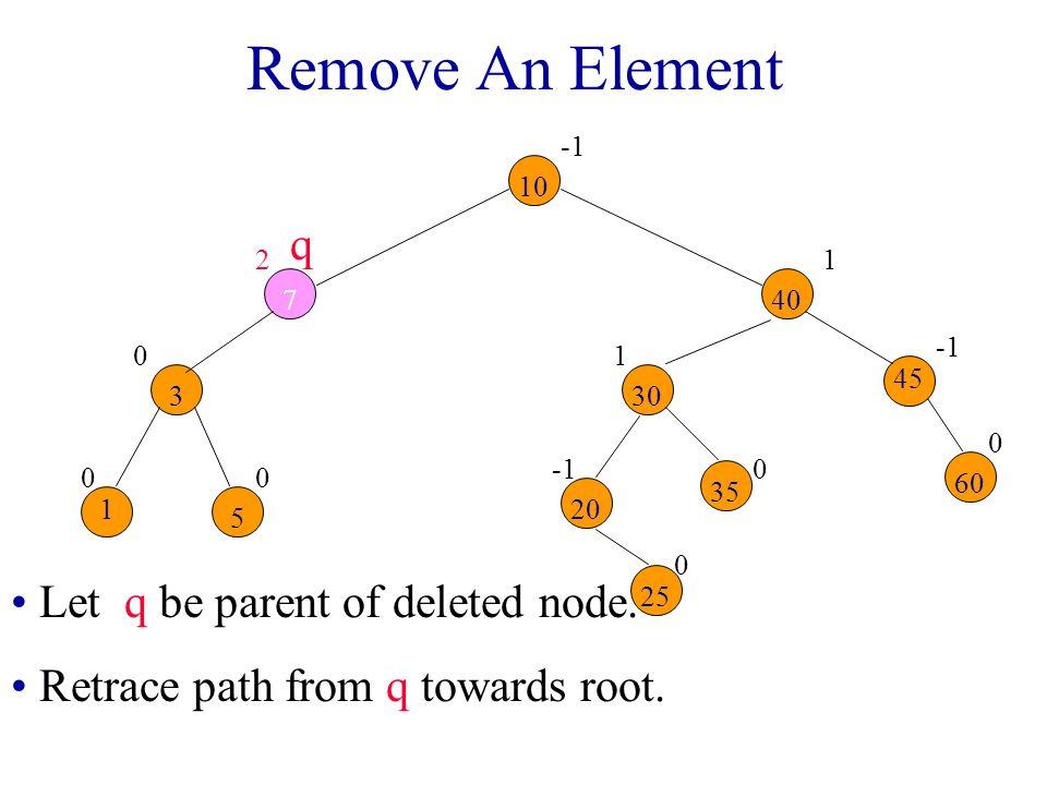 Remove An Element q Let q be parent of deleted node.