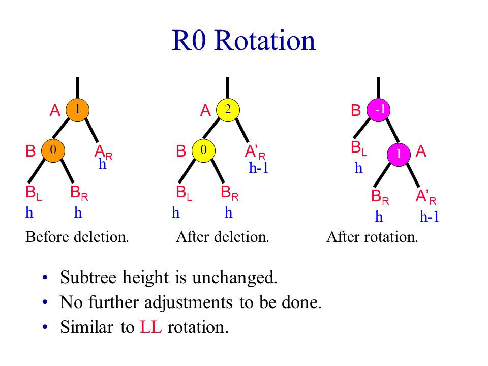 R0 Rotation Subtree height is unchanged.