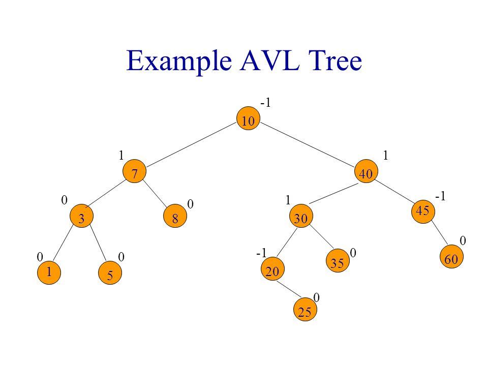 Example AVL Tree 1 -1 10 7 8 3 5 30 40 20 25 35 45 60
