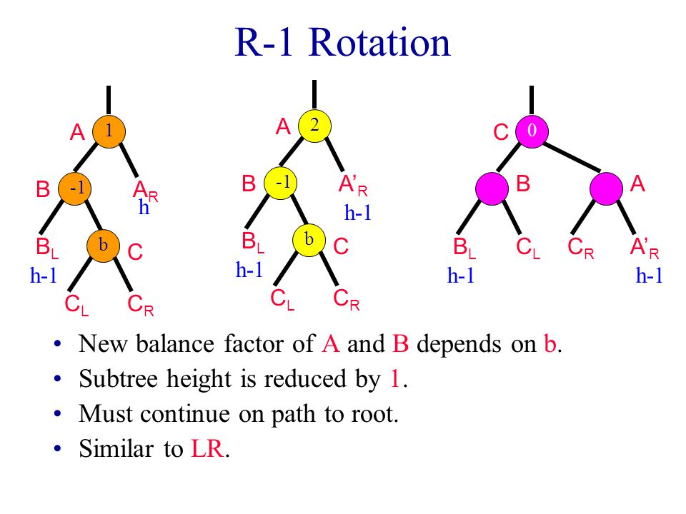 R-1 Rotation New balance factor of A and B depends on b.