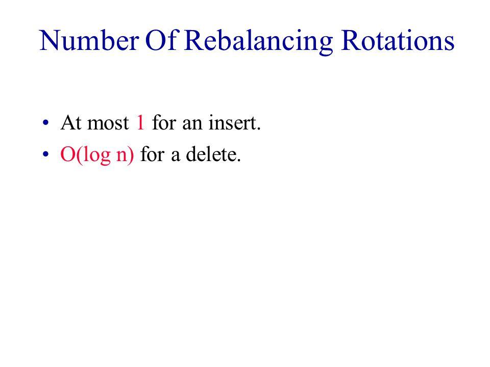 Number Of Rebalancing Rotations