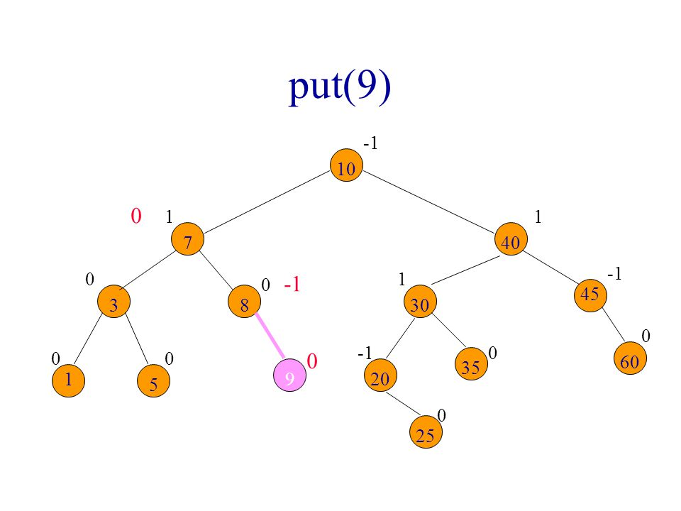 put(9) -1. 10. 1. 1. 7. 40. -1. -1. 1. 45. 3. 8. 30. Some balance factors on insert path change.