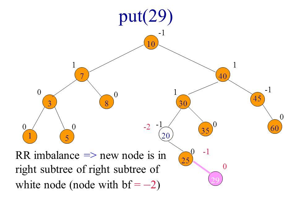 put(29) -1. 10. 1. 1. 7. 40. -1. 1. 45. 3. 8. 30. -1. -2. 60. 35. 1. 20. 5.