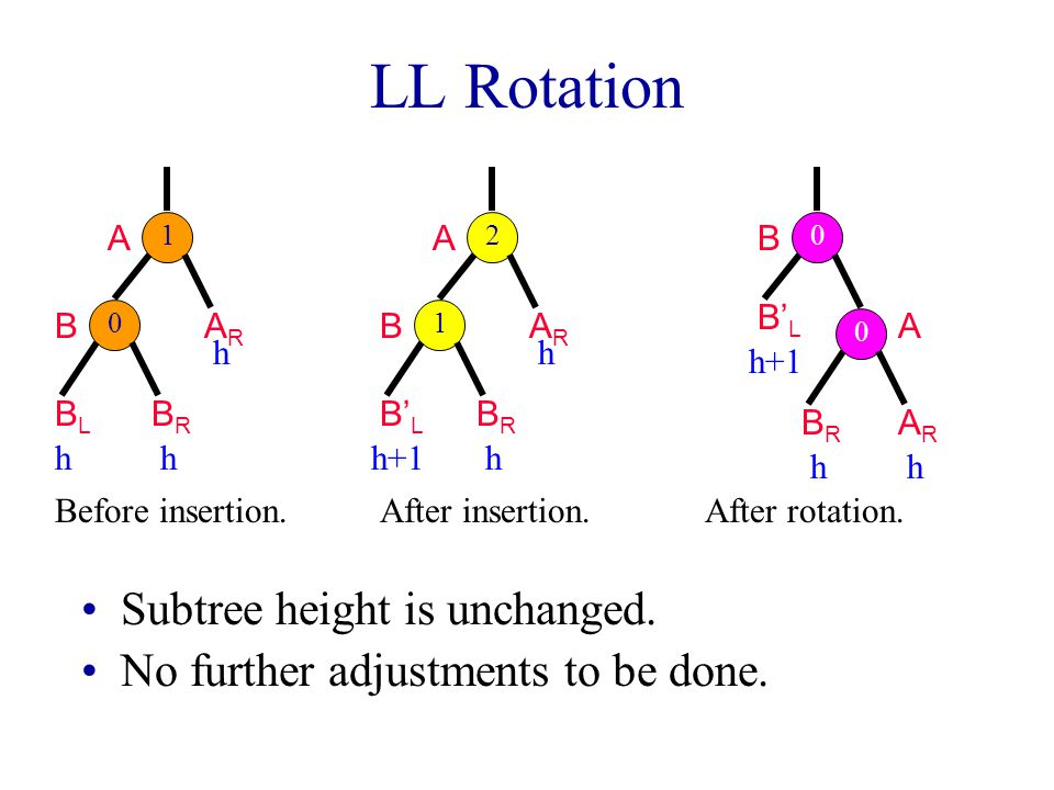 LL Rotation Subtree height is unchanged.