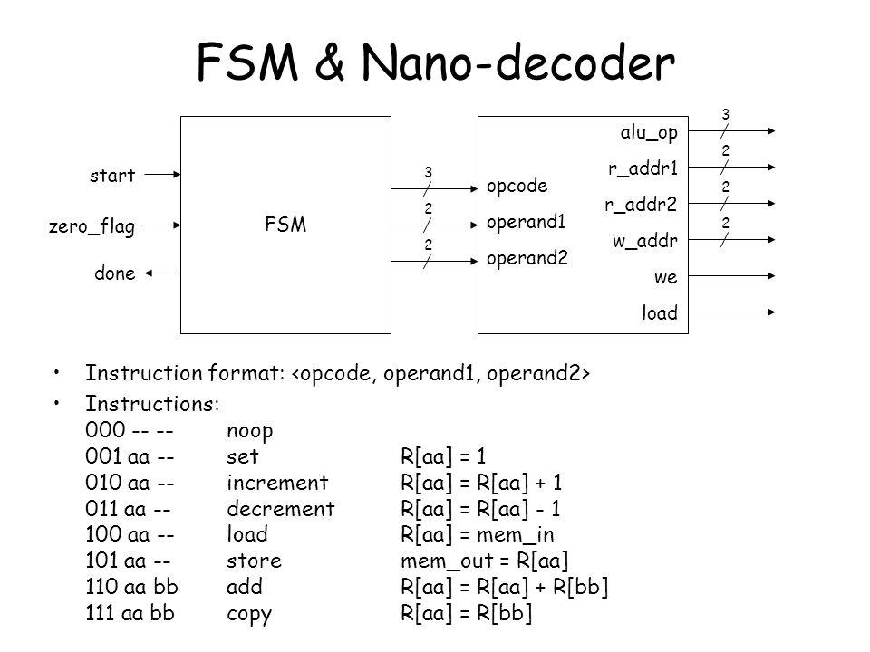 FSM & Nano-decoder 3. FSM. alu_op. 2. r_addr1. start. 3. opcode. 2. r_addr2. 2. zero_flag.
