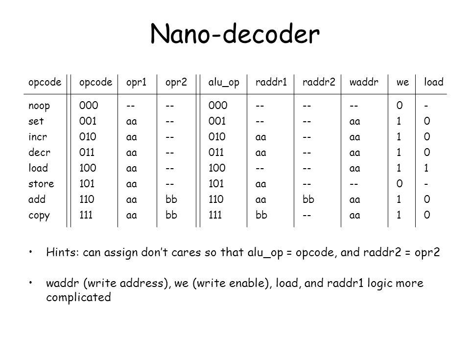 Nano-decoder opcode. opcode. opr1. opr2. alu_op. raddr1. raddr2. waddr. we. load. noop. 000.