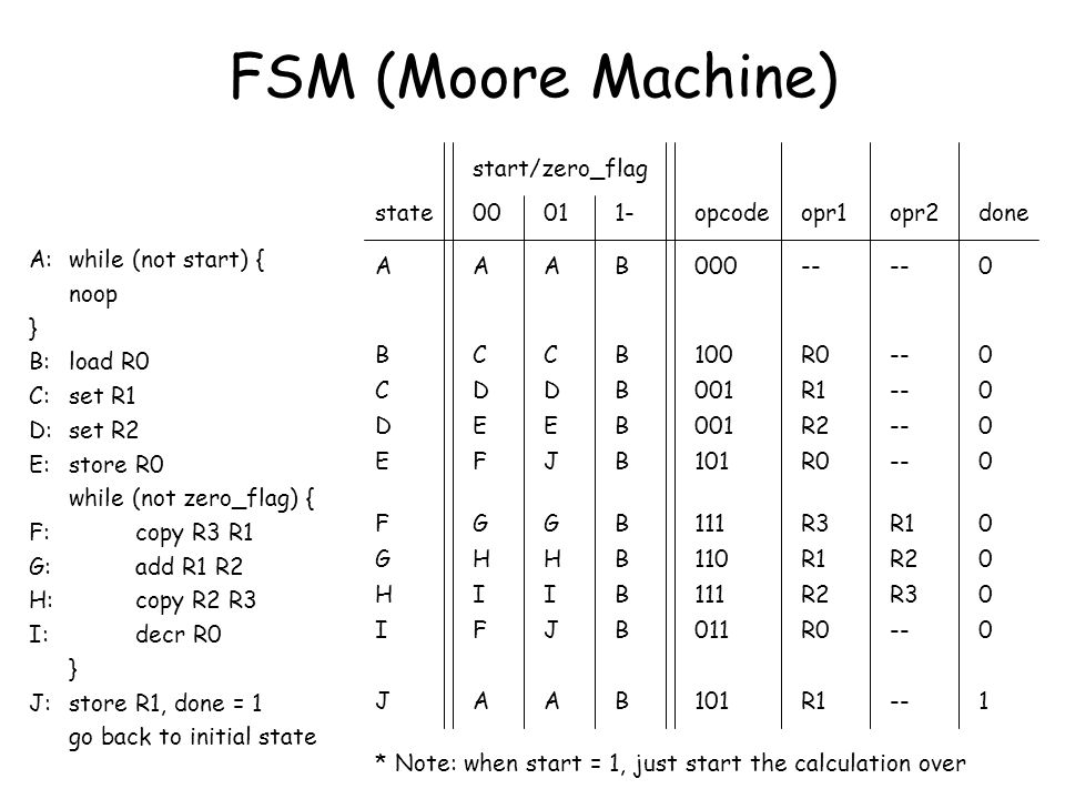 FSM (Moore Machine) start/zero_flag state 00 01 1- opcode opr1 opr2