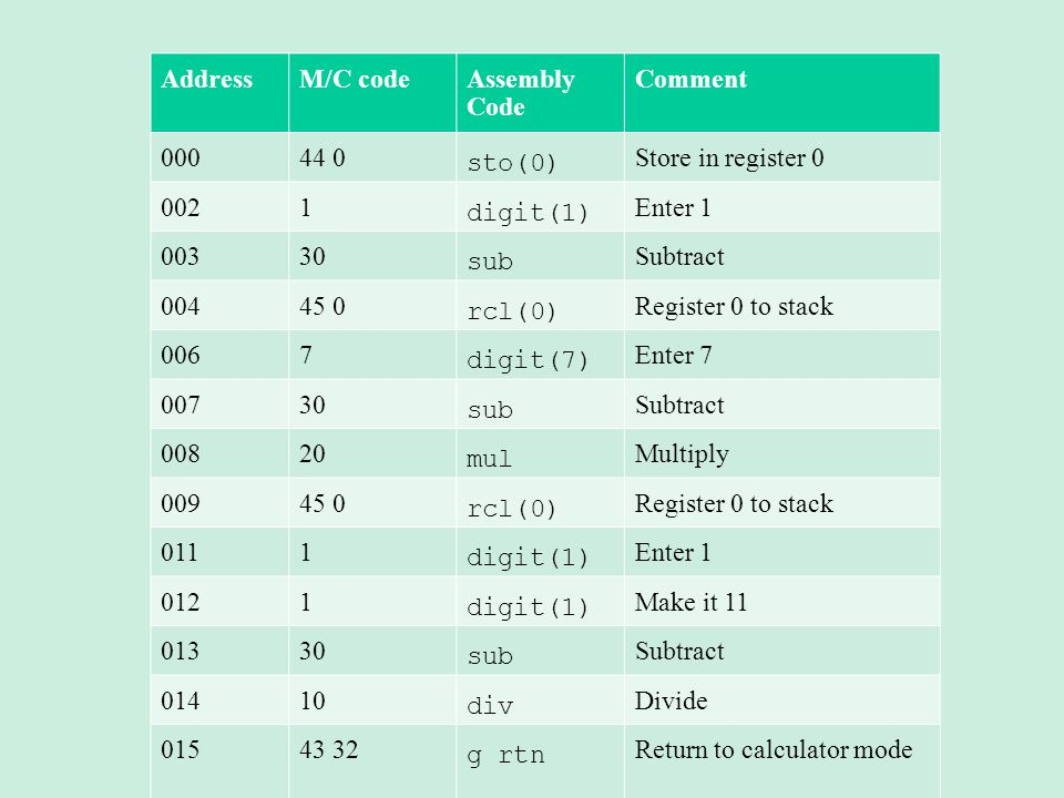 Address M/C code. Assembly Code. Comment. 000. 44 0. sto(0) Store in register 0. 002. 1. digit(1)