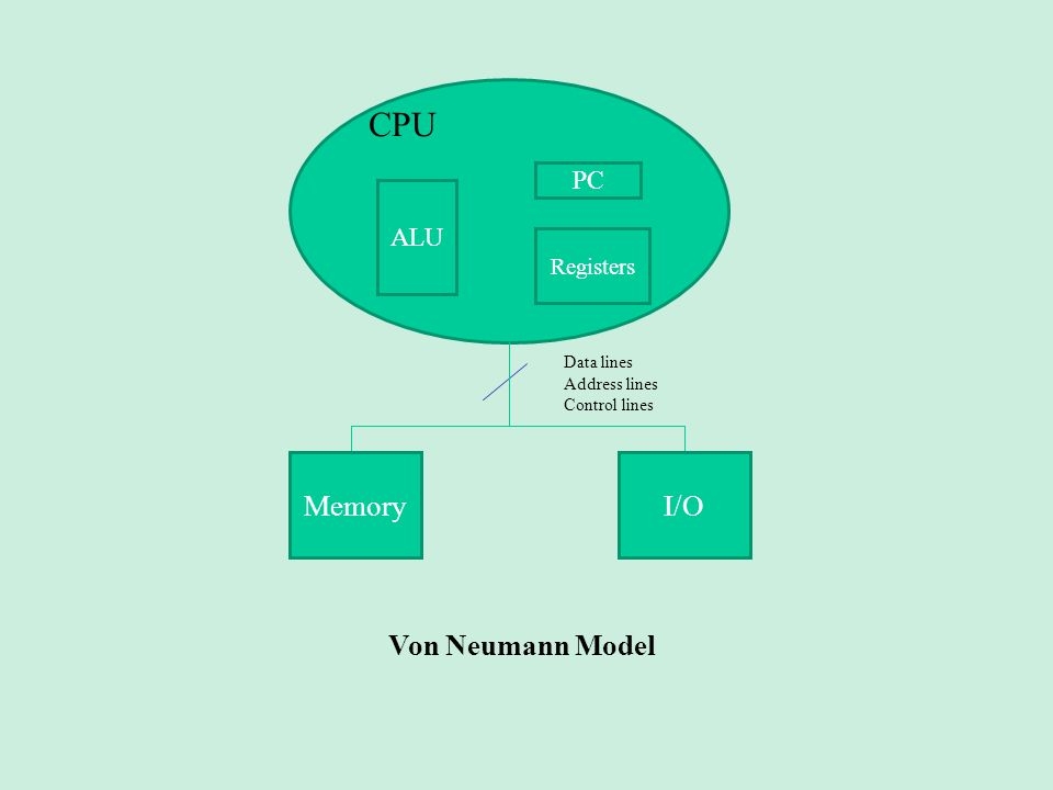 CPU Memory I/O Von Neumann Model PC ALU Registers Data lines